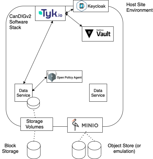 Diagram showing three institutes sharing data with a researcher of one institute logging in