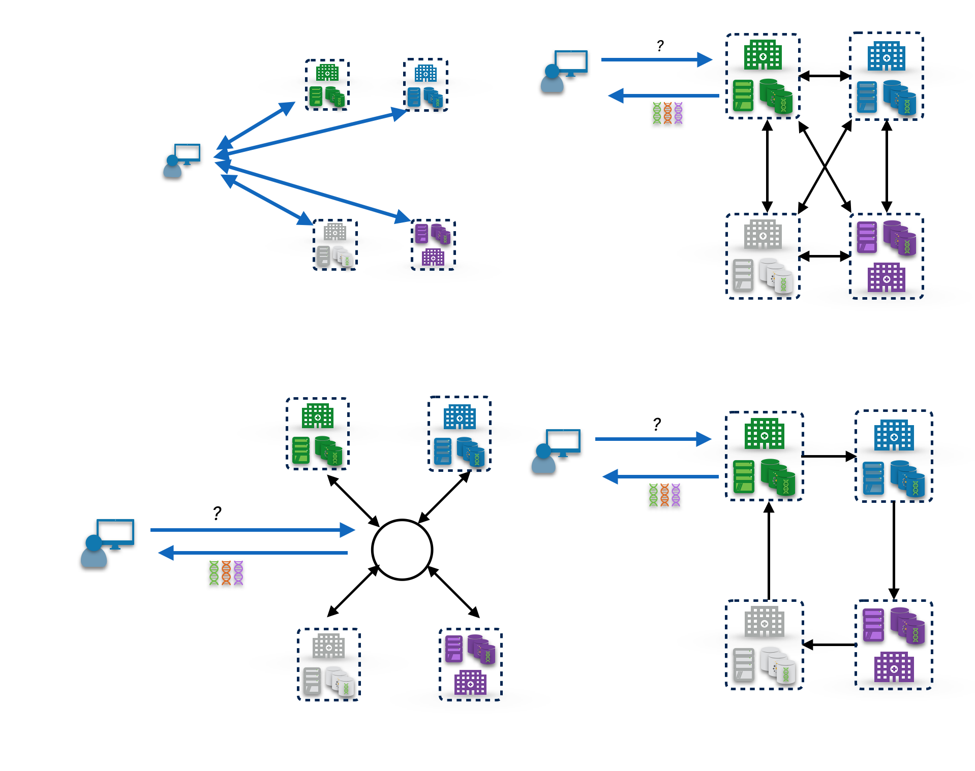 Diagram showing multiple geometries of query flow through the federated system.