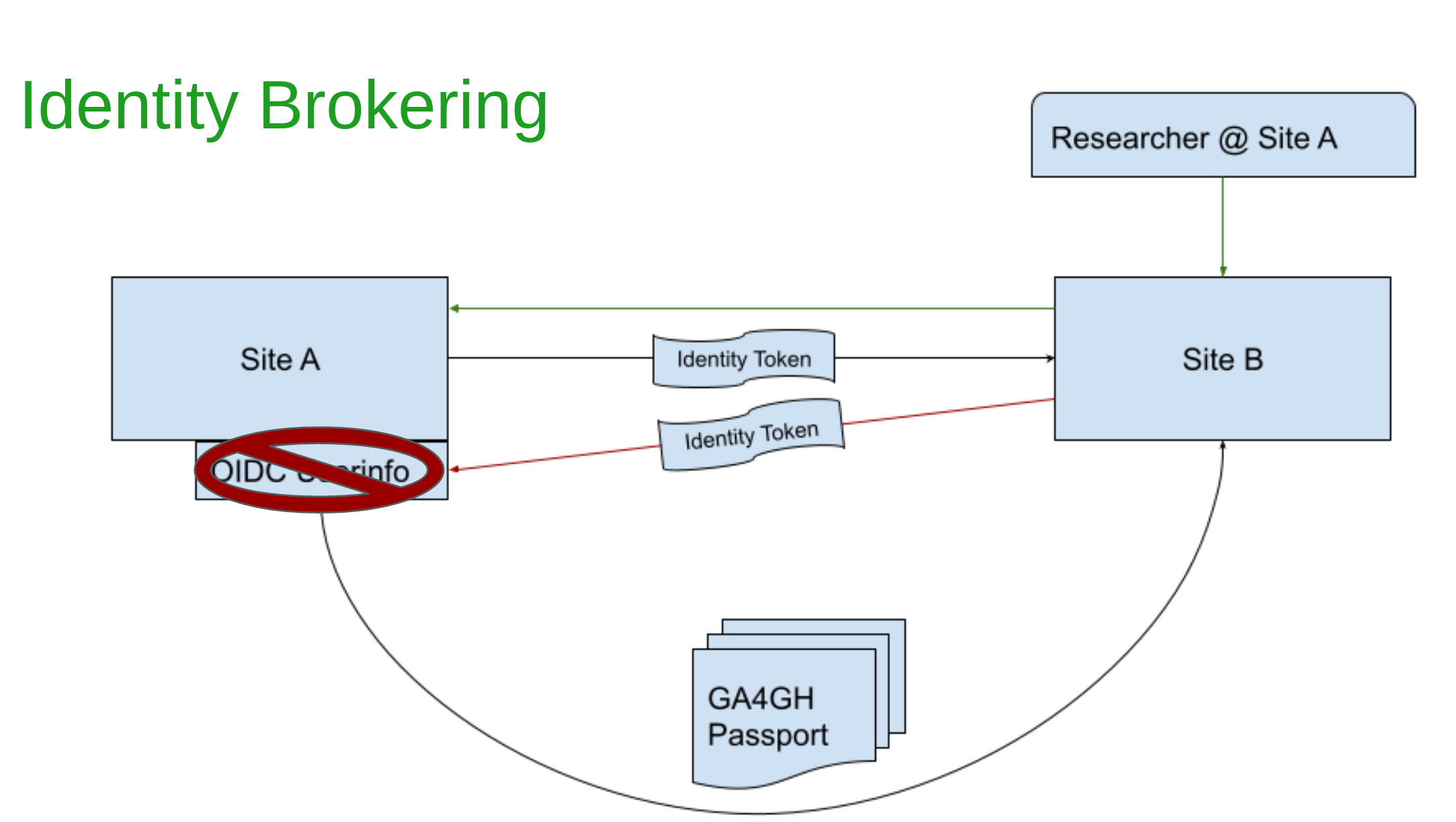 Diagram showing the use of userinfo endpoint of the OpenID Connect protocol to fetch the Identity Token.